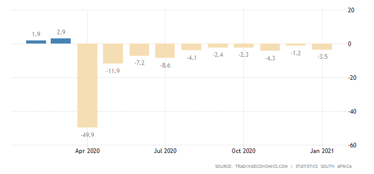 South Africa retail sales annual